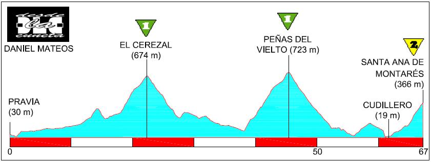 Peñas del Viento, el Mont Ventoux español