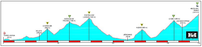 Torrelavega-Picón del Fraile: el árbol de los puertos