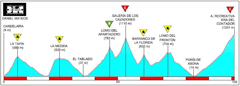 Recorridos ciclistas: Candelaria, Era del Contador: rampa de despegue