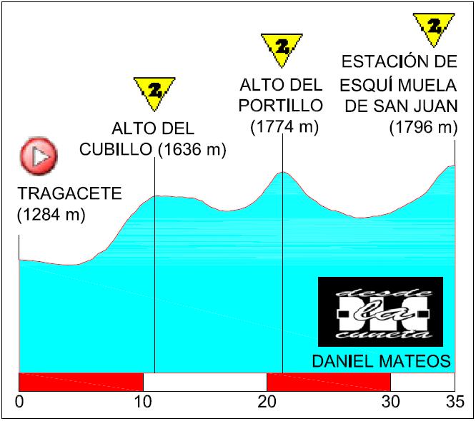 Vuelta 2014: La Muela de San Juan, la tercera opción turolense