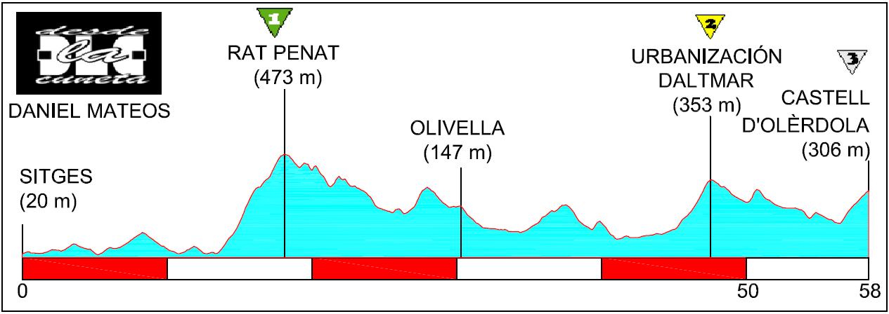 Recorridos ciclistas: Castell d'Olèrdola, otra opción tras el Rat Penat