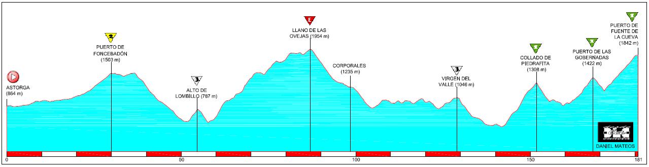 Recorridos ciclistas: Astorga-Fuente de la Cueva, un clásico inédito