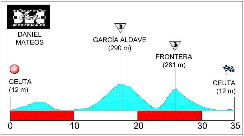 Recorridos ciclistas: Circuito de Ceuta