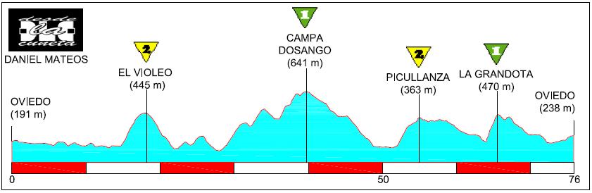 Recorridos ciclistas: alrededores de Oviedo
