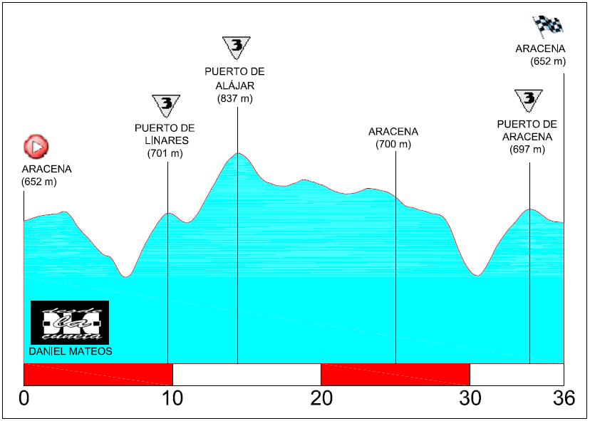 Recorridos ciclistas: circuito de Aracena