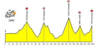 Jaca-Val Louron (1991), la fuerza de los ciclistas